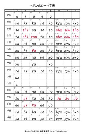 ローマ字表